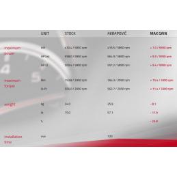 Akrapovic Audi RS7 Sportback